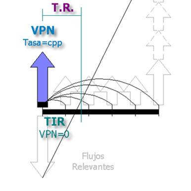 TIR y VPN grafica