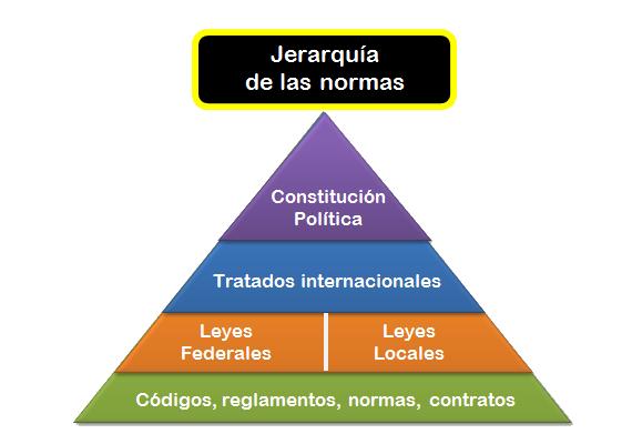 la jerarquia de las normas