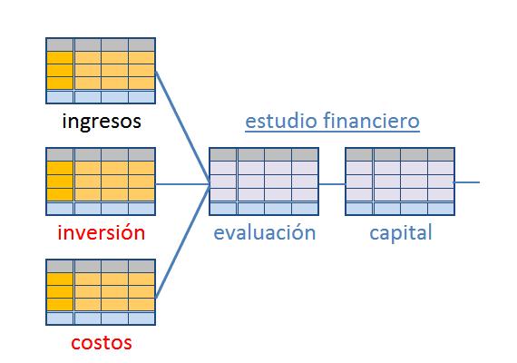 Presupuesto de costos generado con intecplan software para proyectos