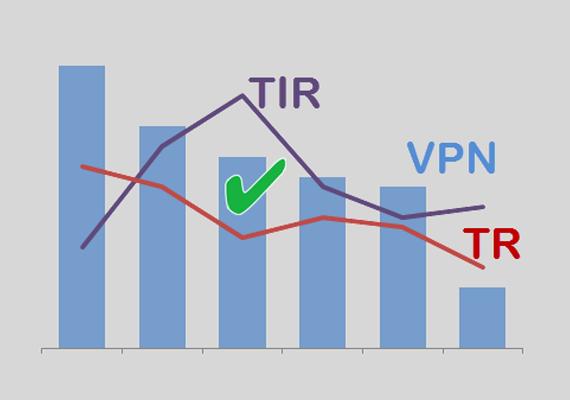 La TIR y el Valor Presente Neto para comparar proyectos de inversión