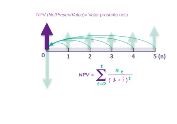 formula de valor presente neto o VPN de un proyecto de inversión